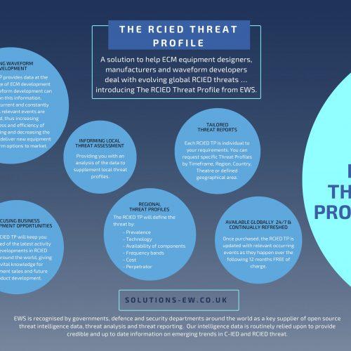 RCIED Threat Profile from EWS Ltd